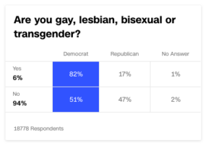 LGBTQ voter data from National Election Pool exit poll (image: CNN.com)