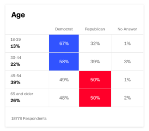Voter age data from National Election Pool exit poll